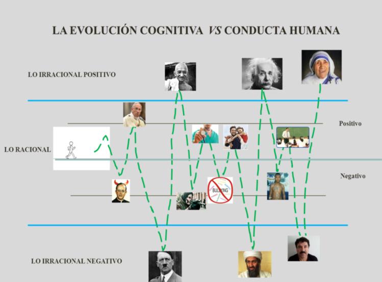 Imagen 5. La evolución cognitiva vs conducta humana