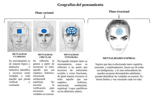 Imagen 6. Geografías del pensamiento