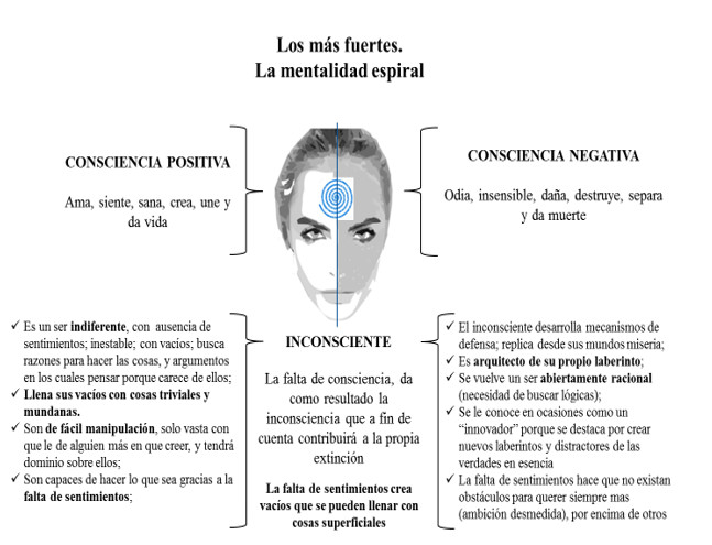 Imagen 7. El más fuerte de todos, la mentalidad espiral
