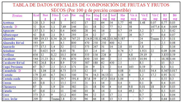 Tabla de composición de frutas y frutos secos